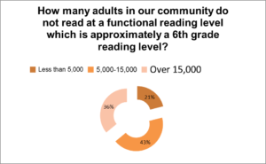 how-many-adults-in-our-community